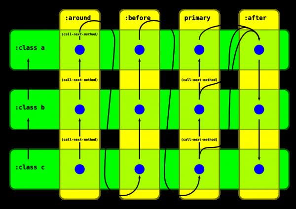 Common Lisp Method Composition