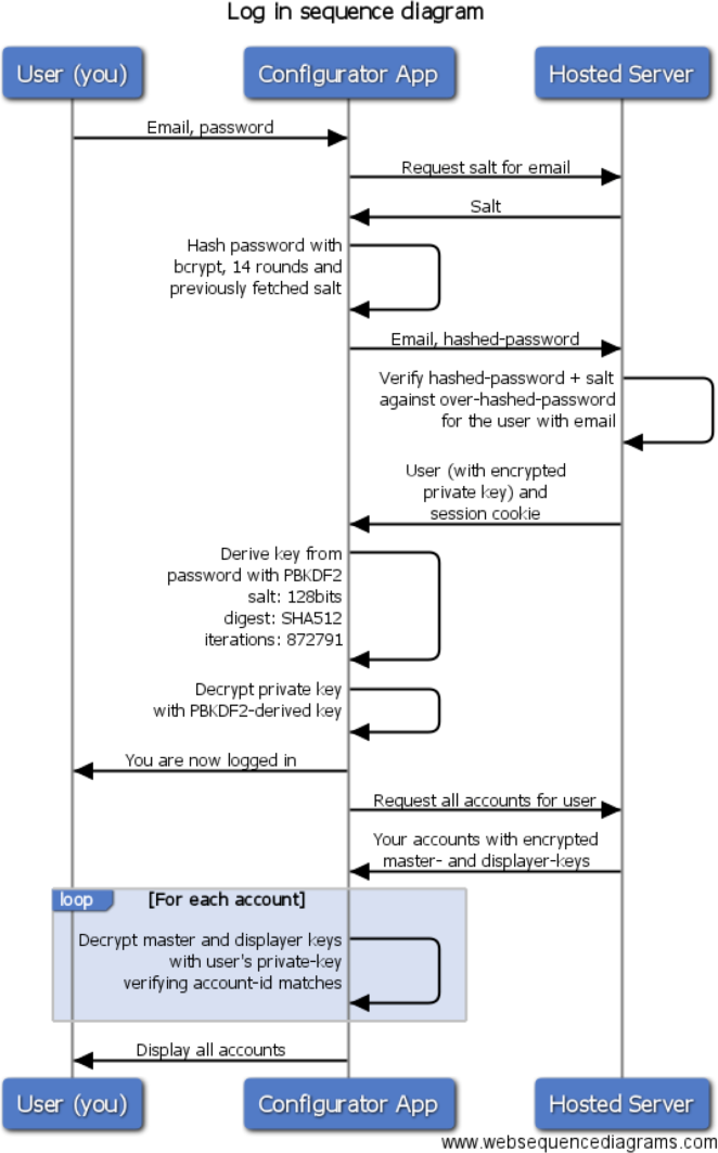 log-in-sequence-diagram